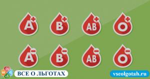 Льготы донорам крови в 2019 году
